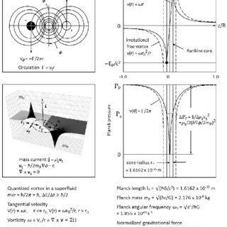 Theoretical injection conditions in a laser-wakefield