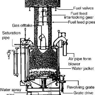 Wellman-Galusha fixed-bed gasifier showing gravity coal