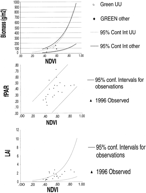 small resolution of the 1995 ground radiometer to biophysical parameter biomass g m 2