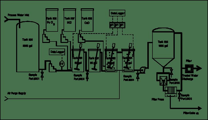 Ferrihydrite co-precipitation pilot process flow diagram