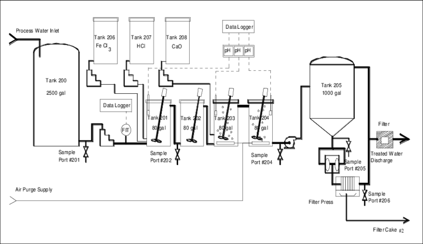Ferrihydrite co-precipitation pilot process flow diagram