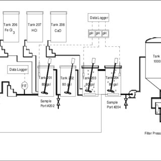 (PDF) Arsenic removal from mine and process waters by lime