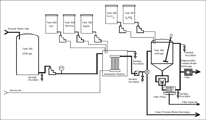 Alumina adsorption with microfiltration pilot process flow