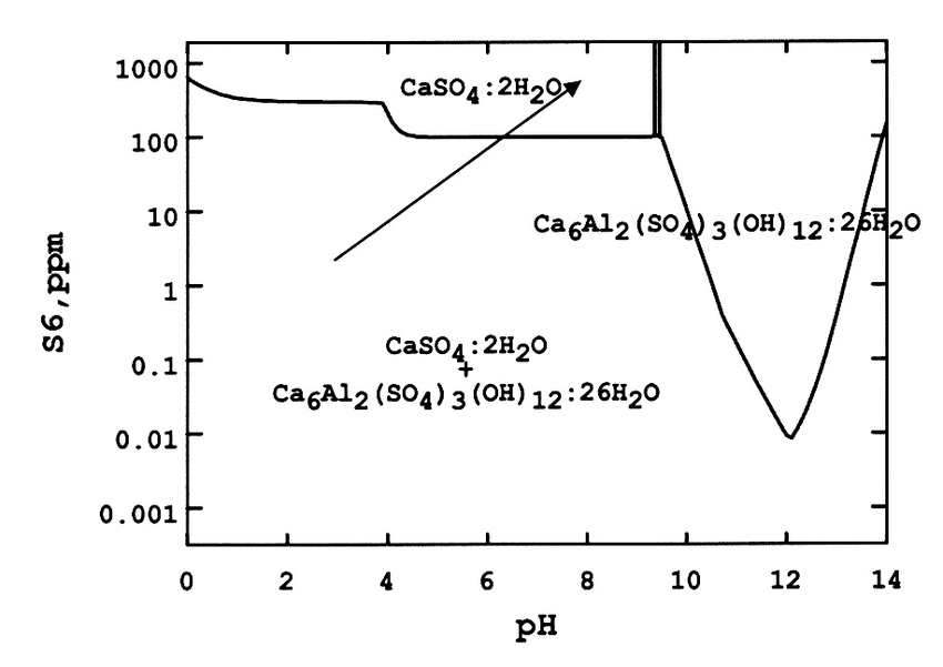 Solubility of calcium sulfate compounds in the Ca/SO 4 /H