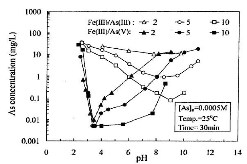 Comparison of arsenate and arsenite adsorption on FH [Wang