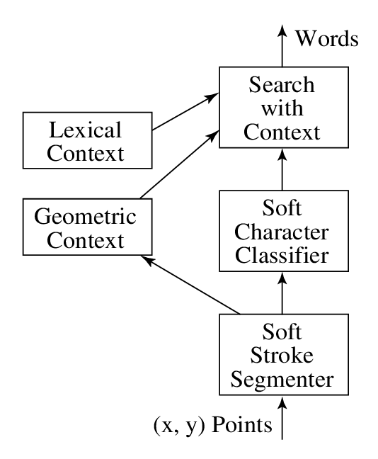 A simplified block diagram of the major components of a