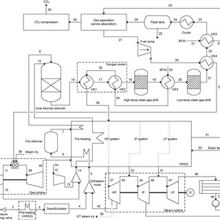 Process flow sheet of integrated reforming combined cycle