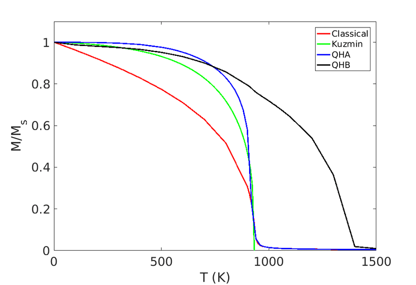 TEMPERATURE DEPENDENT MAGNETIZATION OF BCC-FE FROM MONTE
