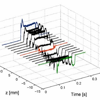 Change in the axial velocity u due to the circumferential