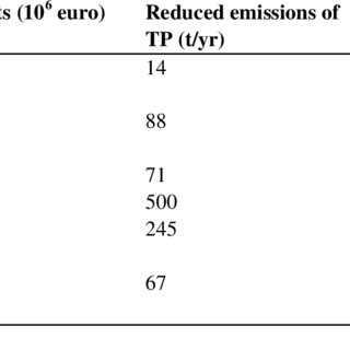 (PDF) Costs, ecosystem benefits and policy implications of