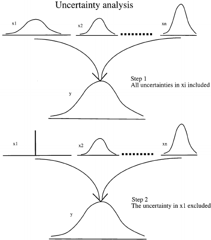 Illustration of Monte Carlo simulations ( = uncertainty