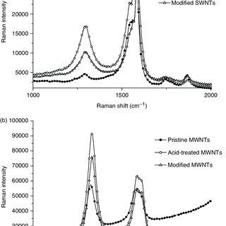 (PDF) Mechanical properties and morphology of nano