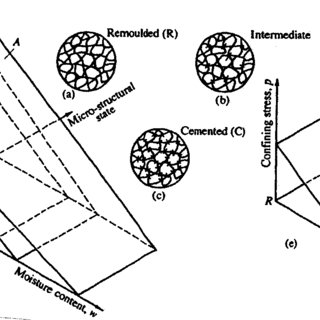 (PDF) Soil Fragmentation and Friability: Effects of Soil