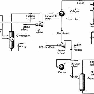 Aspen HYSYS model of simplified gas power plant