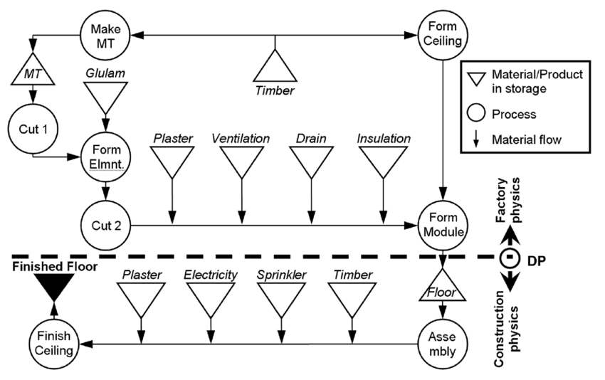 The floor structure flow chart. Processes are described in