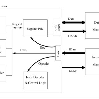 block diagram of a system with a RISC processor and