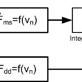 Drag Force Diagram Velocity Diagram Wiring Diagram ~ Odicis