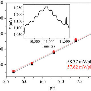Figure S2 Zeta potential measurements of silicon nanowires