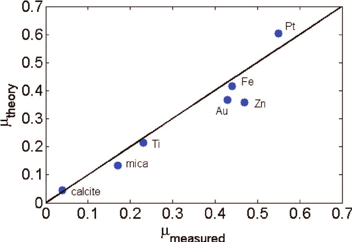 Friction coefficient of various materials predicted by the