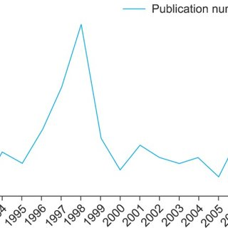 Scopus time line analytics results for the exact phrase