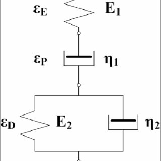 (PDF) Investigation of Rheo-Mechanical Properties of
