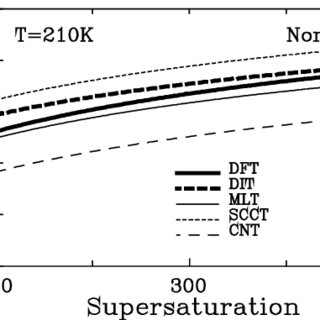 Comparison of the predicted critical supersaturations (S c