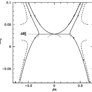 (a) Single-mode approximation to the phase diagram of the