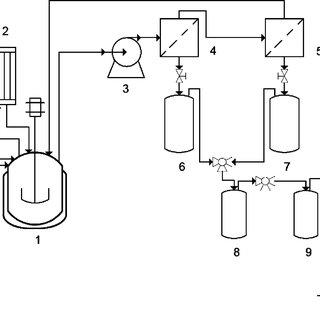 Comparison of FT-IR spectra of sugar catalyst prepared