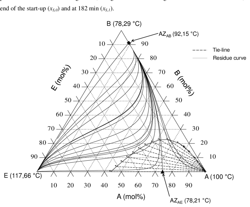 4. The residue curve map of the mixture water (A)-ethanol