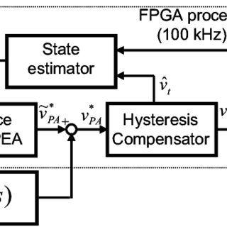 Block diagram of the PEA state-space controller