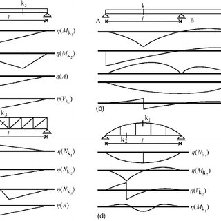 Typical influence lines of bridge structures: M , A ͑ or B