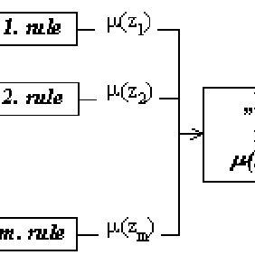 (PDF) Fuzzy logic-based risk assessment