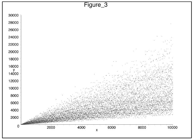 Plot of σ ∗ ( φ ( n )) for 1 ≤ n ≤ 10 000