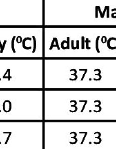 Table mean tympanic temperature and difference of normal among adults elderly also pdf comparison body with adult in south india rh researchgate