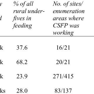 (PDF) Zimbabwe's Child Supplementary Feeding Programme: A