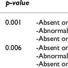 (PDF) Doppler and birth weight Z score: Predictors for
