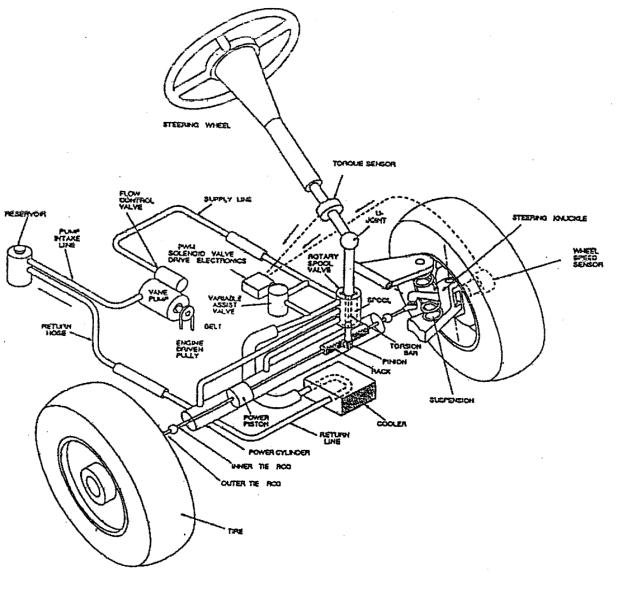 Figure 1 Hydraulic assisted power steering system
