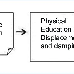 (PDF) Does a Physical Education lesson affect foot