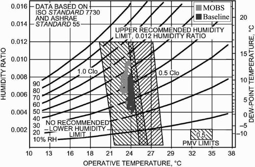 Green dots: measurements of temperature and humidity in