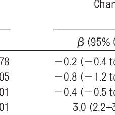 (PDF) Longitudinal Study of Physical Activity and