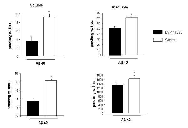 LY-411575 treatment reduced soluble and insoluble Aβ40 and