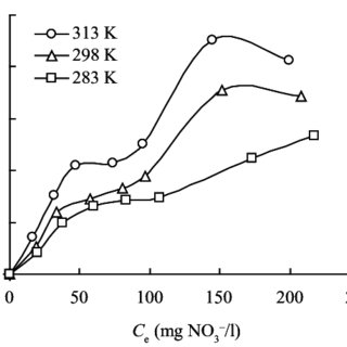 (PDF) Removal of nitrate ions from water using non