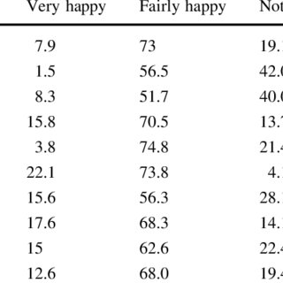 (PDF) Well-being, Happiness and Why Relationships Matter