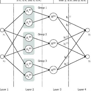 Structure of the neuro-fuzzy network coupled with a neuro