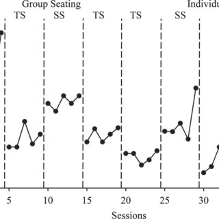 (PDF) Differential effects of seating arrangements on