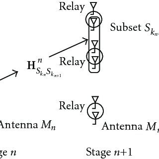 (PDF) Cooperative Communications in Wireless Networks.