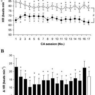 Body temperature, heart rate (HR), metabolic heat