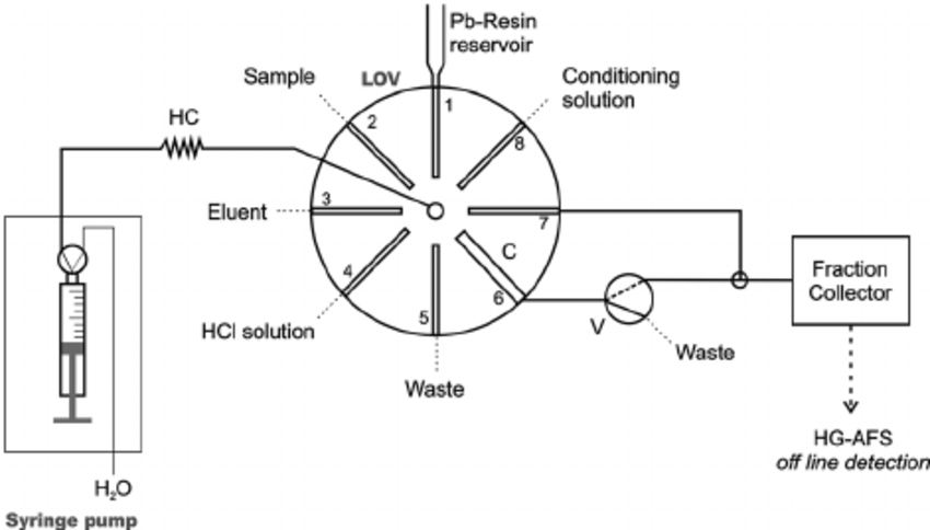 Schematic of the LOV-HGAFS system. LOV: lab-on-valve; C
