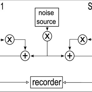 (PDF) The Lombard Effect in Spontaneous Dialog Speech.