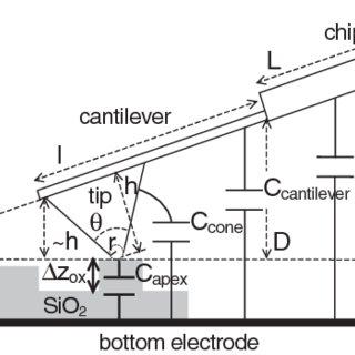 (PDF) Nanoscale capacitance imaging with attofarad